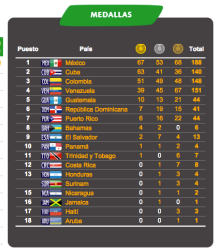 Medal Count as of November 24 at noon. (Veracruz 2014)