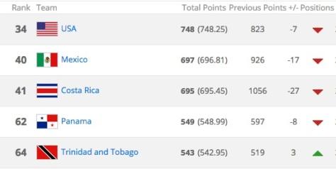 ¿Y donde está el gigante de CONCACAF?